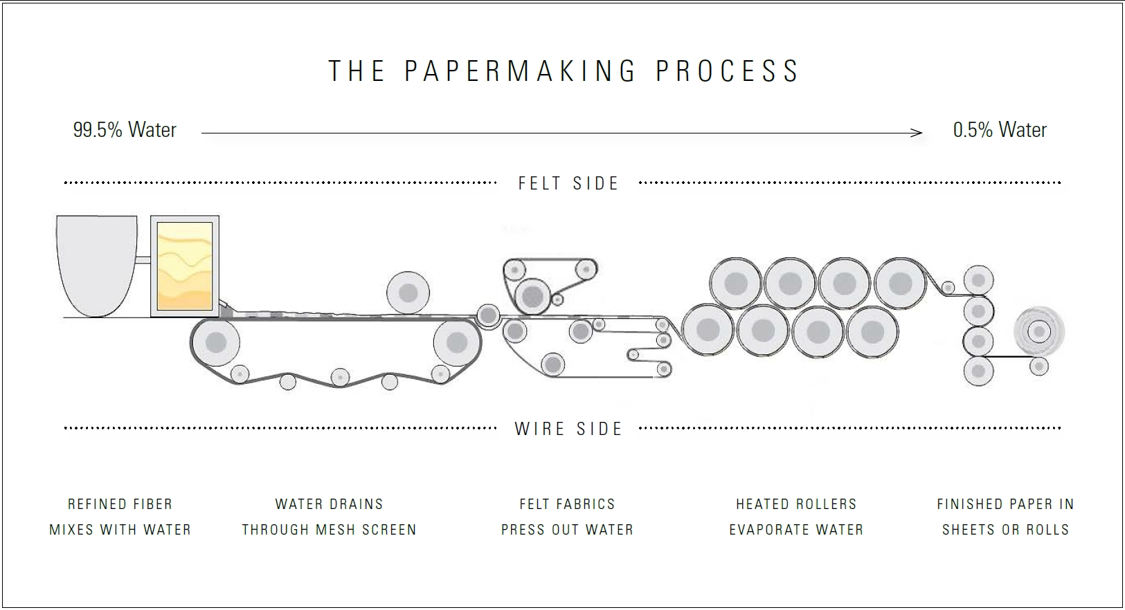 papermill diagram